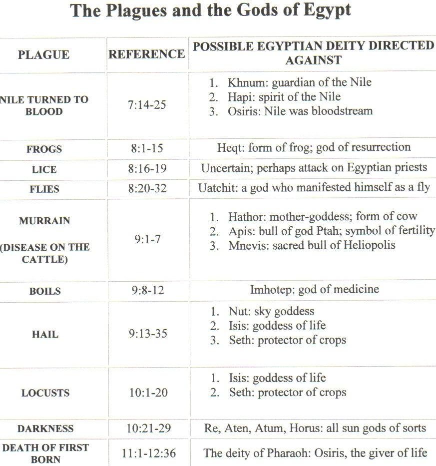 Egyptian Gods Chart Dolapgnetband